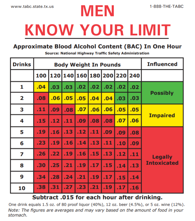 Blood Alcohol Calculator for Men