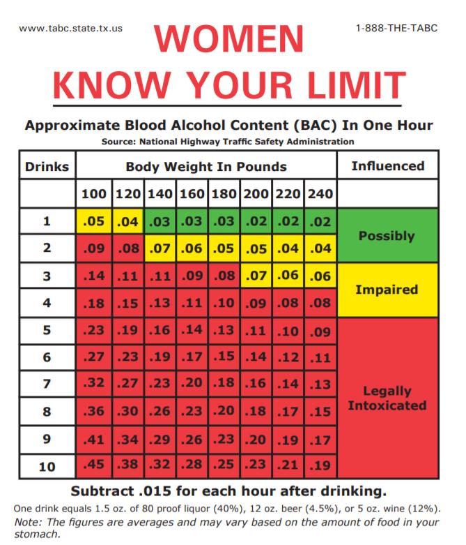 Women Blood Alcohol Calculator for Women